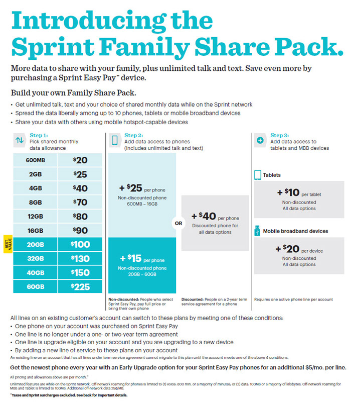 Faqs About Sprint Family Share Pack