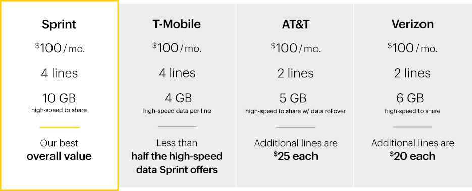 How To Get Out Of A Sprint Lease Contract