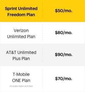 Does Sprint have good cellphone deals?